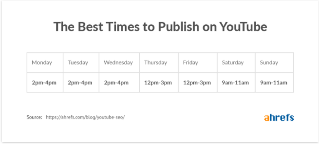 best time to publish video on youtube